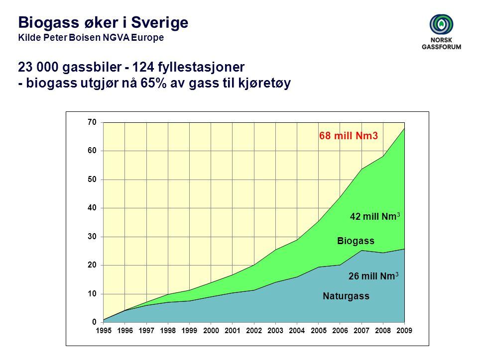 Biogass øker i Sverige Kilde Peter Boisen NGVA Europe 23 000 gassbiler - 124 fyllestasjoner - biogass utgjør nå 65% av gass til kjøretøy 68 mill Nm3 N