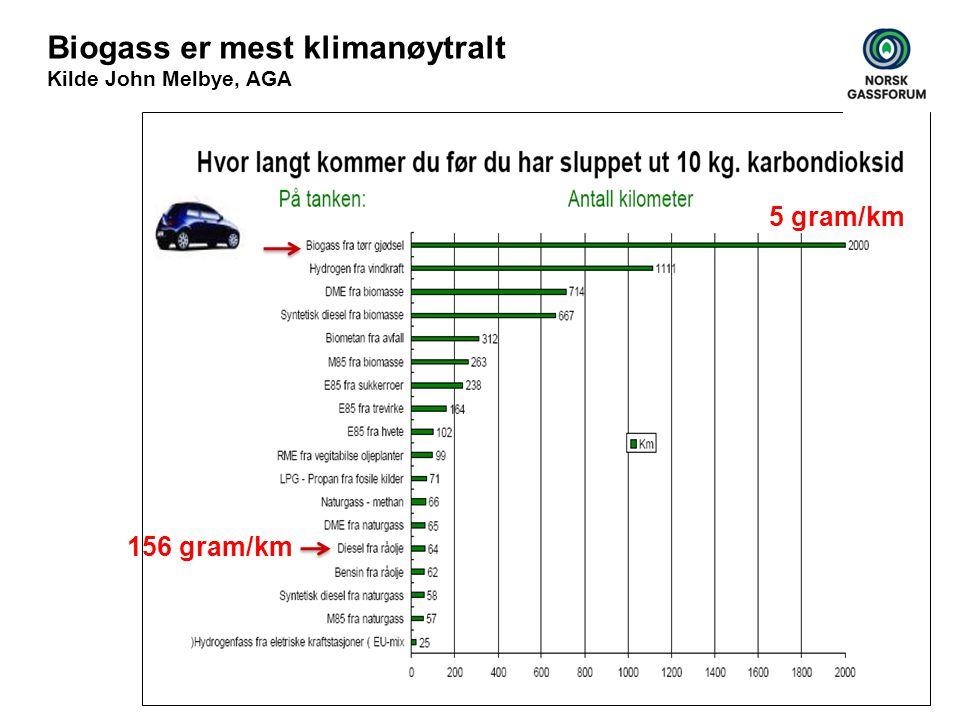 Biogass er mest klimanøytralt Kilde John Melbye, AGA 5 gram/km 156 gram/km