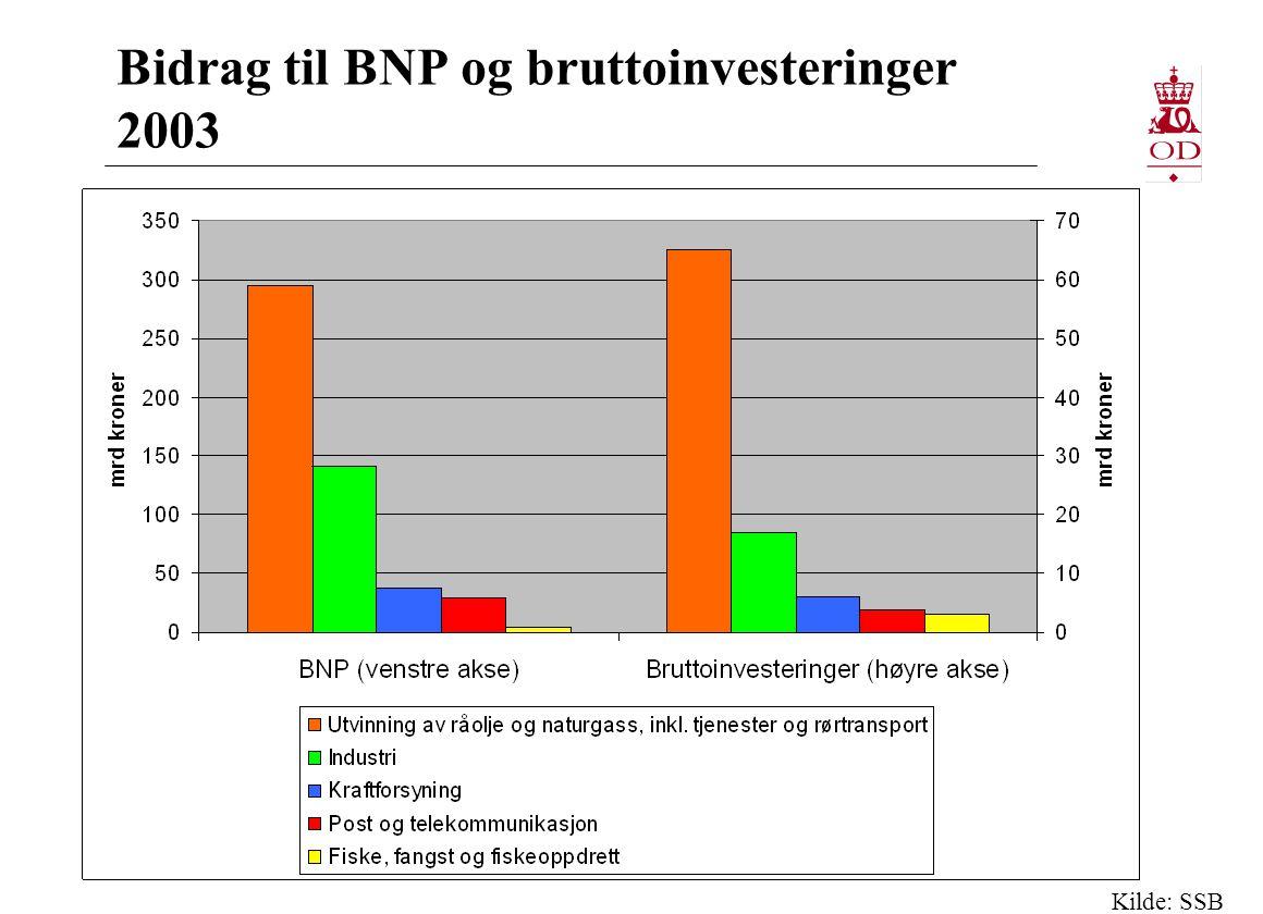 Petroleumsfondet – nøkkeltall 2003 Overføringer fra Finansdepartementet i 2003 (norske kroner) Til ordinær portefølje103,9 mrd Avkastning i 2003 målt i internasjonal valuta Totalt12,6 % Aksjeporteføljen22,8 % Obligasjonsporteføljen 5,3 % Miljøfondet 22,9 % Brutto meravkastning i forhold til referanseporteføljen: 0,59 prosentpoeng Markedsverdi i norske kroner pr 31.12.2003 Totalporteføljen845,3 mrd Ordinær aksjeportefølje359,6 mrd Renteporteføljen484,1 mrd Miljøfondet 1,5 mrd