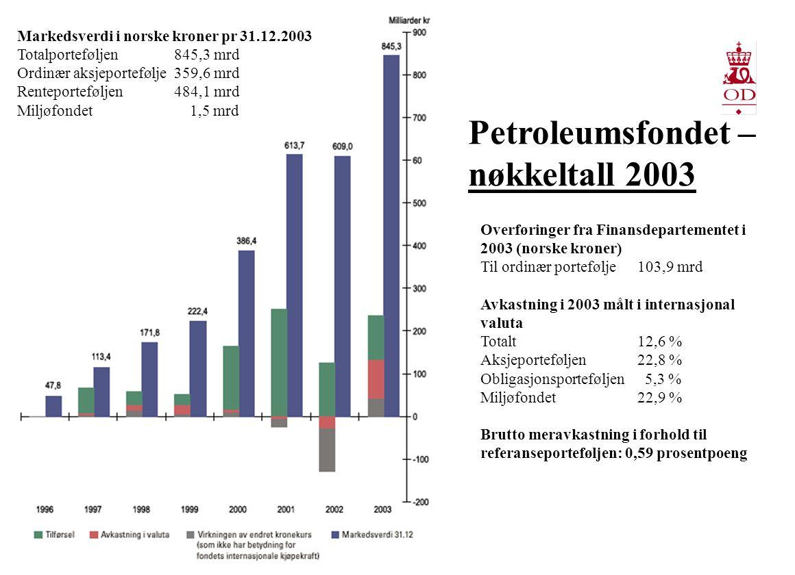 Oljesmurt samfunnsutvikling 1000 kr BNP pr innbygger Kilde: Finansdepartementet Human Development Index