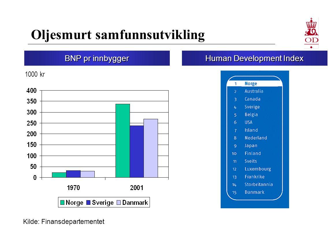 Petroleumsressursene på norsk kontinentalsokkel (per 31.12.03) 3,8 mrd.
