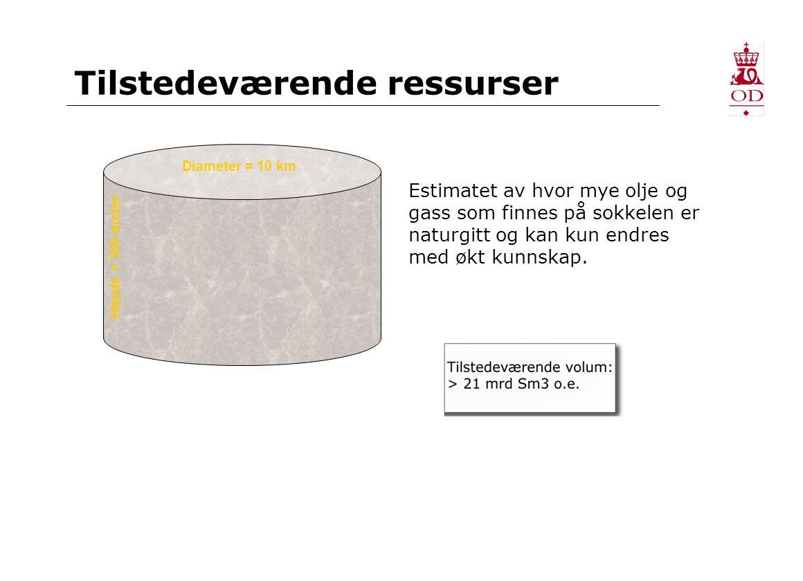 Tilstedeværende og utvinnbare ressurser Estimatet av hvor mye olje og gass som finnes på sokkelen er naturgitt og kan kun endres med økt kunnskap.