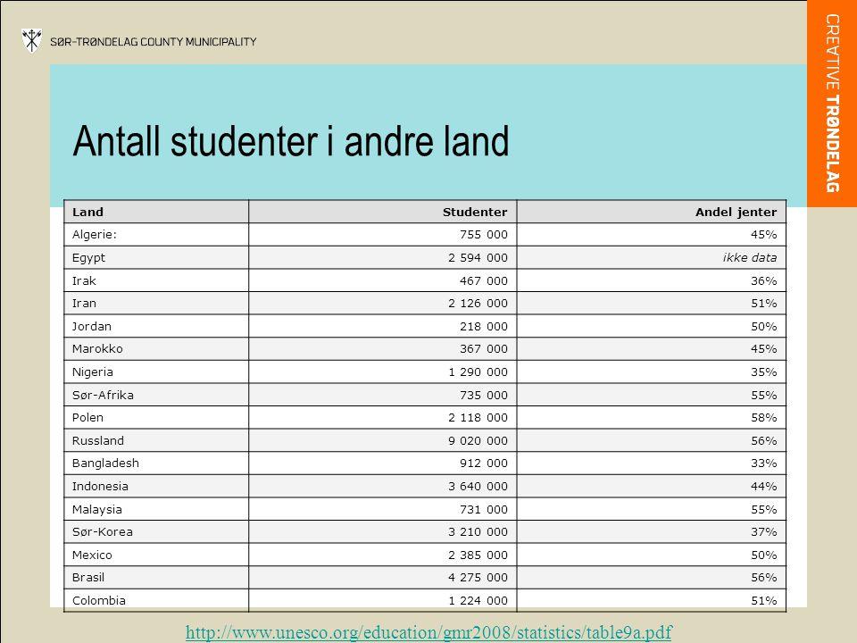 Antall studenter i andre land http://www.unesco.org/education/gmr2008/statistics/table9a.pdf LandStudenterAndel jenter Algerie:755 00045% Egypt2 594 000ikke data Irak467 00036% Iran2 126 00051% Jordan218 00050% Marokko367 00045% Nigeria1 290 00035% Sør-Afrika735 00055% Polen2 118 00058% Russland9 020 00056% Bangladesh912 00033% Indonesia3 640 00044% Malaysia731 00055% Sør-Korea3 210 00037% Mexico2 385 00050% Brasil4 275 00056% Colombia1 224 00051%