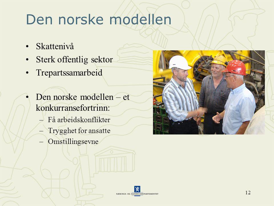 12 Den norske modellen •Skattenivå •Sterk offentlig sektor •Trepartssamarbeid •Den norske modellen – et konkurransefortrinn: –Få arbeidskonflikter –Tr