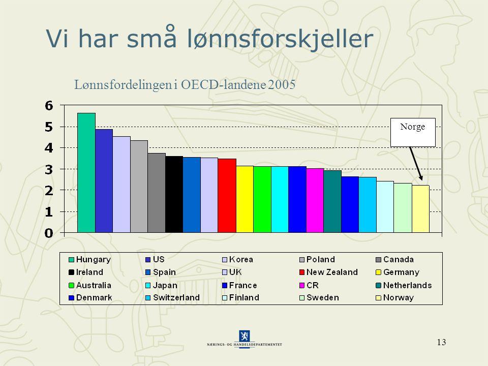 13 Vi har små lønnsforskjeller Norge Lønnsfordelingen i OECD-landene 2005