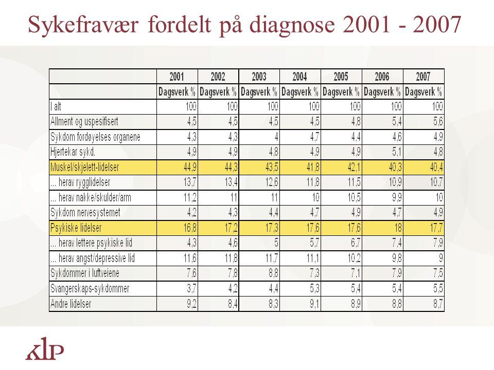 Sykefravær fordelt på diagnose 2001 - 2007