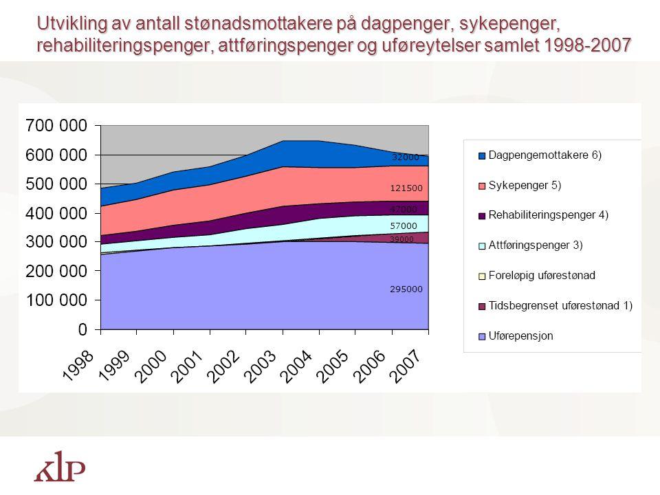 Utvikling av antall stønadsmottakere på dagpenger, sykepenger, rehabiliteringspenger, attføringspenger og uføreytelser samlet 1998-2007 295000 39000 57000 47000 121500 32000