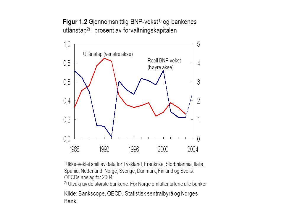 Figur 1.2 Gjennomsnittlig BNP-vekst 1) og bankenes utlånstap 2) i prosent av forvaltningskapitalen 1) Ikke-vektet snitt av data for Tyskland, Frankrik
