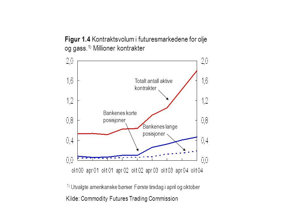 1) Utvalgte amerikanske børser. Første tirsdag i april og oktober Kilde: Commodity Futures Trading Commission Figur 1.4 Kontraktsvolum i futuresmarked