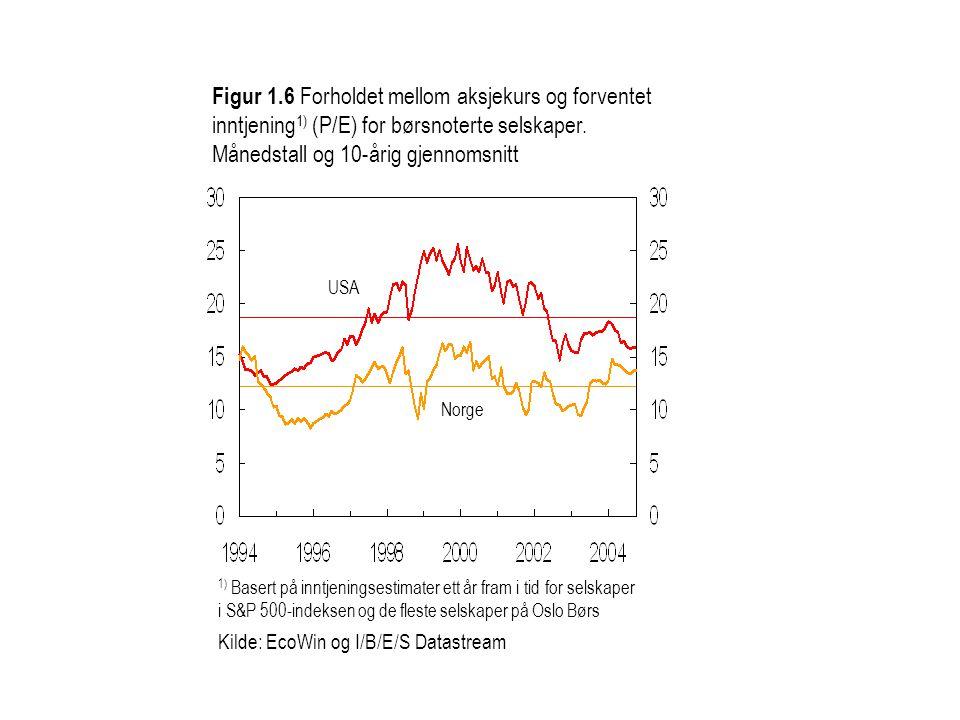 1) Basert på inntjeningsestimater ett år fram i tid for selskaper i S&P 500-indeksen og de fleste selskaper på Oslo Børs Kilde: EcoWin og I/B/E/S Data