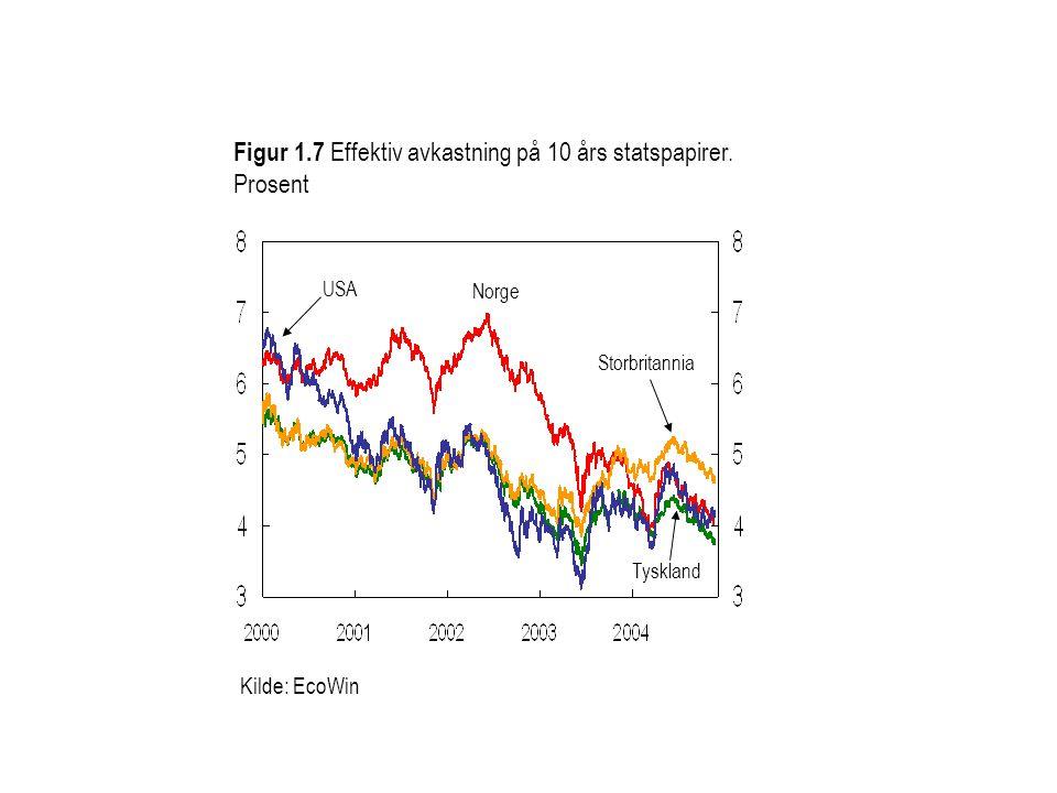 Kilde: EcoWin Figur 1.7 Effektiv avkastning på 10 års statspapirer. Prosent Norge Storbritannia Tyskland USA