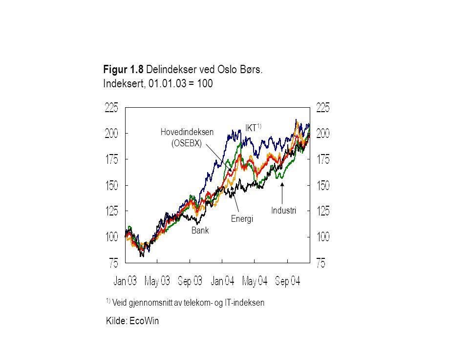 1) Veid gjennomsnitt av telekom- og IT-indeksen Kilde: EcoWin Figur 1.8 Delindekser ved Oslo Børs. Indeksert, 01.01.03 = 100 Energi Hovedindeksen (OSE