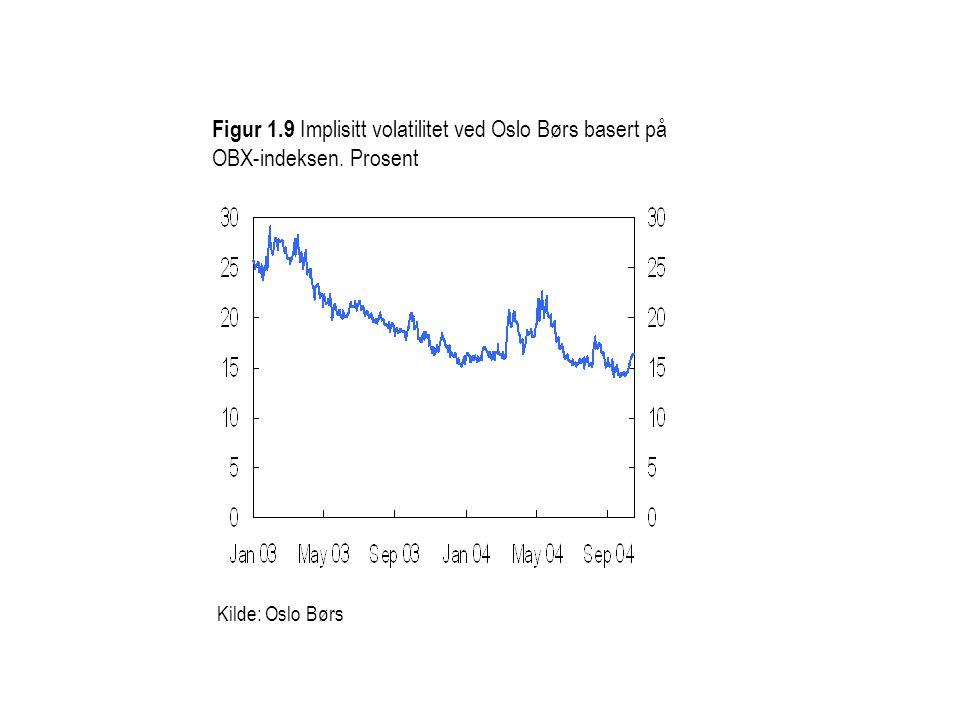 Figur 1.9 Implisitt volatilitet ved Oslo Børs basert på OBX-indeksen. Prosent Kilde: Oslo Børs