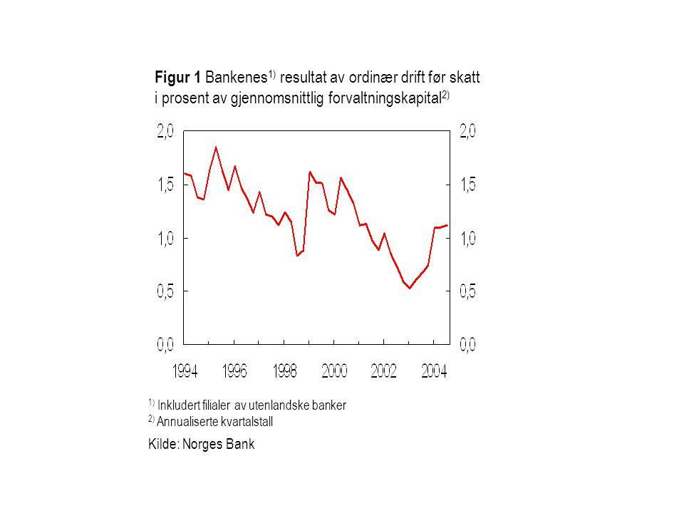 Figur 3.3 Bankenes utlånsrenter og Norges Banks foliorente.