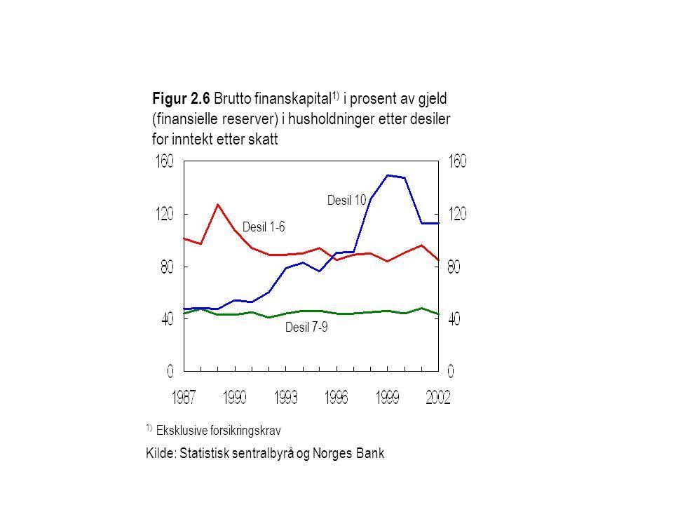 Desil 1-6 Desil 10 Figur 2.6 Brutto finanskapital 1) i prosent av gjeld (finansielle reserver) i husholdninger etter desiler for inntekt etter skatt D