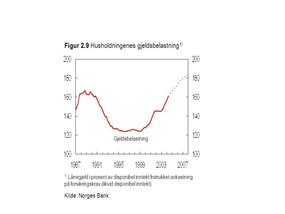 Figur 2.9 Husholdningenes gjeldsbelastning 1) Kilde: Norges Bank Gjeldsbelastning 1) Lånegjeld i prosent av disponibel inntekt fratrukket avkastning p