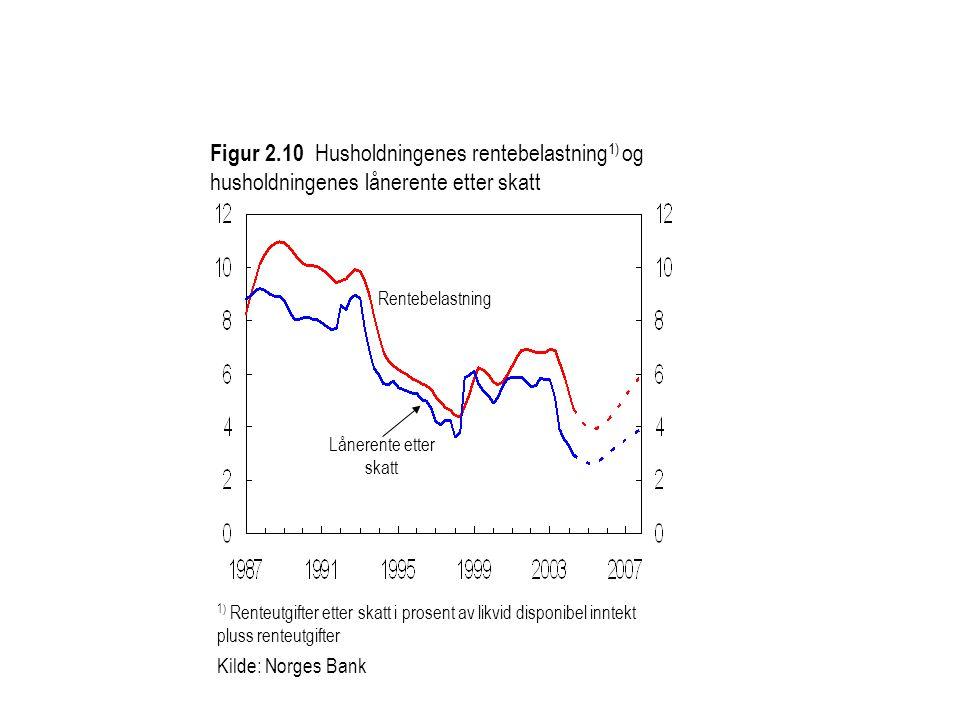 Figur 2.10 Husholdningenes rentebelastning 1) og husholdningenes lånerente etter skatt Kilde: Norges Bank 1) Renteutgifter etter skatt i prosent av li