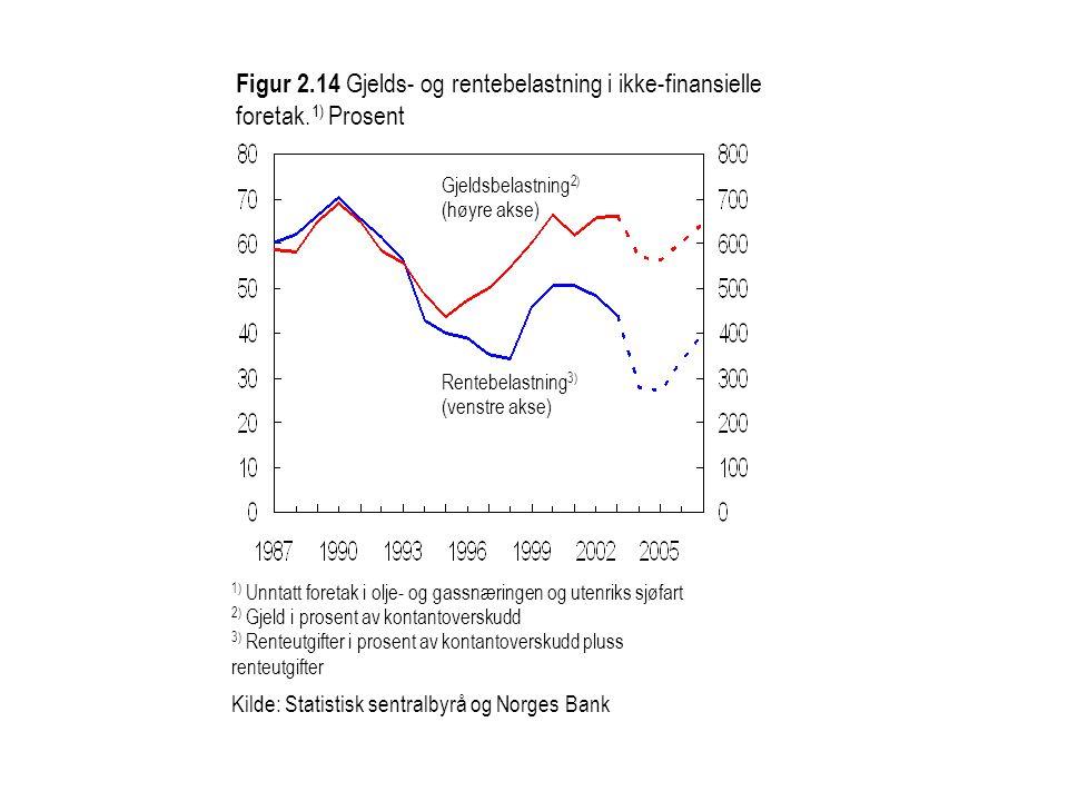 1) Unntatt foretak i olje- og gassnæringen og utenriks sjøfart 2) Gjeld i prosent av kontantoverskudd 3) Renteutgifter i prosent av kontantoverskudd p