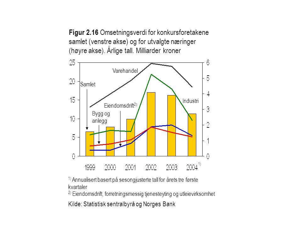 Figur 2.16 Omsetningsverdi for konkursforetakene samlet (venstre akse) og for utvalgte næringer (høyre akse). Årlige tall. Milliarder kroner Industri
