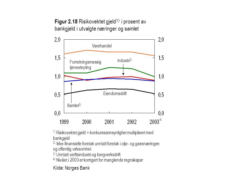 Figur 2.18 Risikovektet gjeld 1) i prosent av bankgjeld i utvalgte næringer og samlet 1) Risikovektet gjeld = konkurssannsynlighet multiplisert med ba