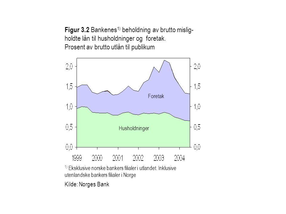 Figur 3.2 Bankenes 1) beholdning av brutto mislig- holdte lån til husholdninger og foretak. Prosent av brutto utlån til publikum Husholdninger Foretak