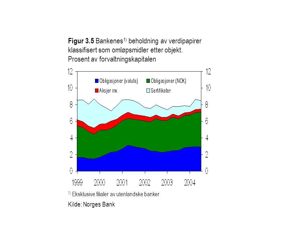 Figur 3.5 Bankenes 1) beholdning av verdipapirer klassifisert som omløpsmidler etter objekt. Prosent av forvaltningskapitalen 1) Eksklusive filialer a