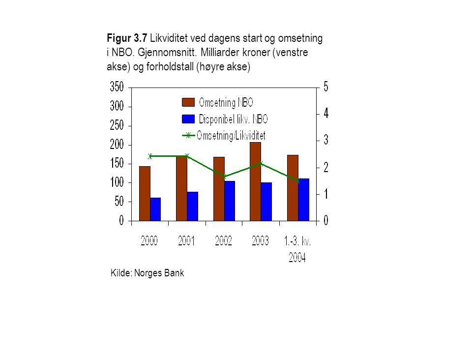 Figur 3.7 Likviditet ved dagens start og omsetning i NBO. Gjennomsnitt. Milliarder kroner (venstre akse) og forholdstall (høyre akse) Kilde: Norges Ba