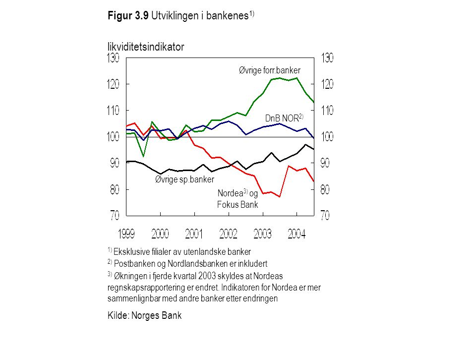 1) Eksklusive filialer av utenlandske banker Figur 3.9 Utviklingen i bankenes 1) likviditetsindikator DnB NOR 2) Nordea 3) og Fokus Bank Kilde: Norges