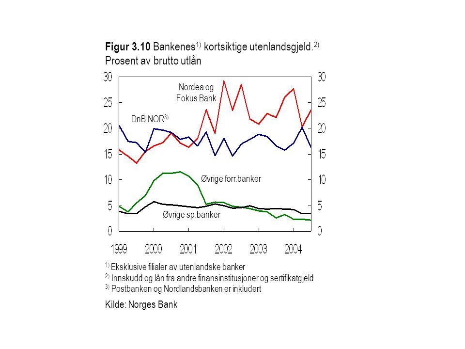 Figur 3.10 Bankenes 1) kortsiktige utenlandsgjeld. 2) Prosent av brutto utlån Øvrige forr.banker Nordea og Fokus Bank 1) Eksklusive filialer av utenla