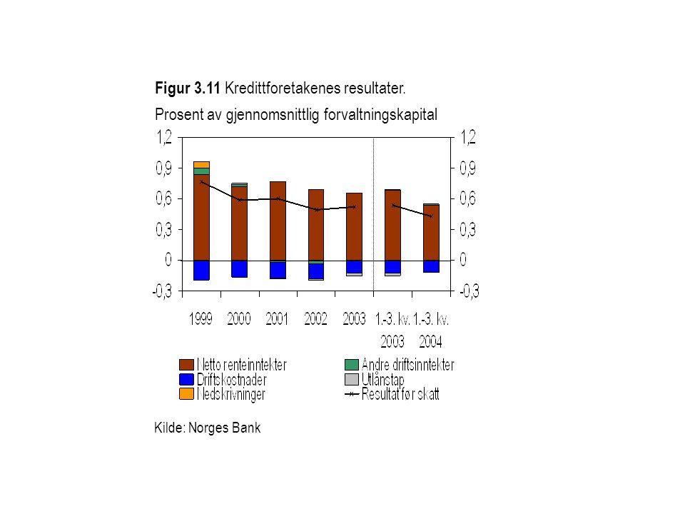 Figur 3.11 Kredittforetakenes resultater. Prosent av gjennomsnittlig forvaltningskapital Kilde: Norges Bank
