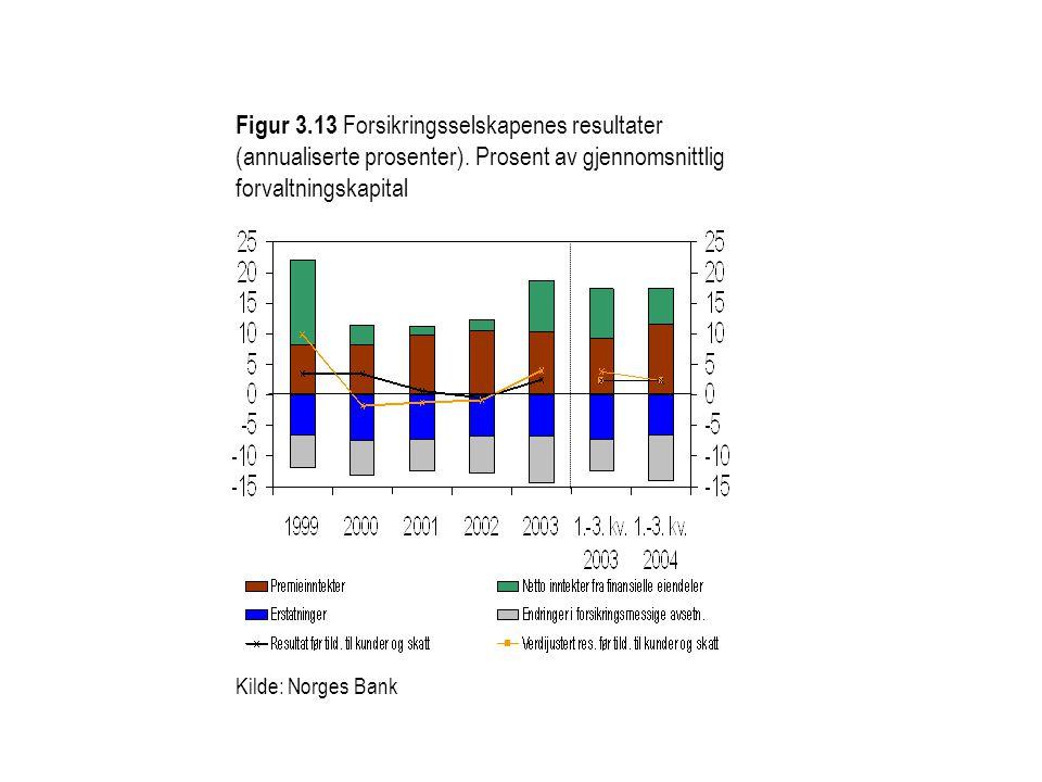 Figur 3.13 Forsikringsselskapenes resultater (annualiserte prosenter). Prosent av gjennomsnittlig forvaltningskapital Kilde: Norges Bank