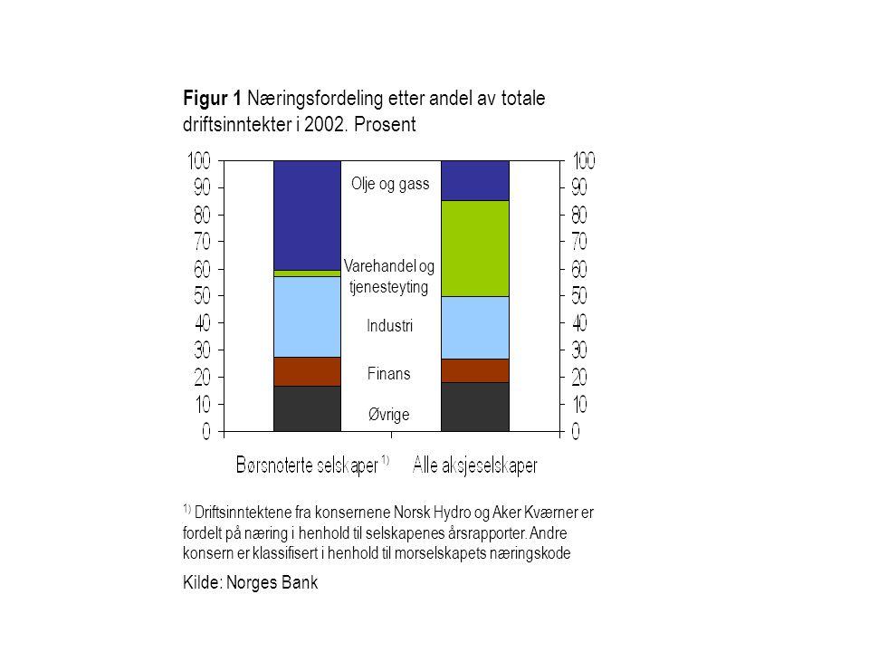 Figur 1 Næringsfordeling etter andel av totale driftsinntekter i 2002. Prosent Varehandel og tjenesteyting Industri 1) Driftsinntektene fra konsernene