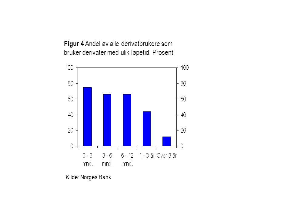 Figur 4 Andel av alle derivatbrukere som bruker derivater med ulik løpetid. Prosent Kilde: Norges Bank