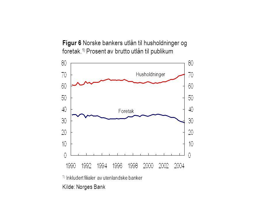 Figur 2.18 Risikovektet gjeld 1) i prosent av bankgjeld i utvalgte næringer og samlet 1) Risikovektet gjeld = konkurssannsynlighet multiplisert med bankgjeld 2) Ikke-finansielle foretak unntatt foretak i olje- og gassnæringen og offentlig virksomhet 3) Unntatt verftsindustri og bergverksdrift 4) Nivået i 2003 er korrigert for manglende regnskaper Kilde: Norges Bank Forretningsmessig tjenesteyting Samlet 2) Eiendomsdrift Industri 3) 4) Varehandel