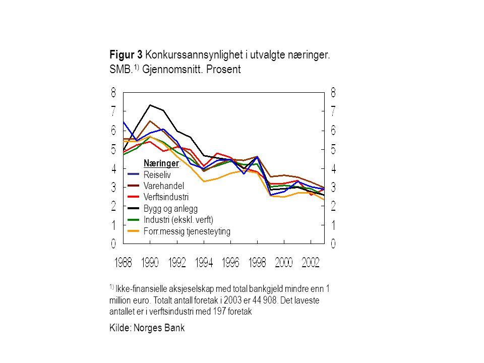 Figur 3 Konkurssannsynlighet i utvalgte næringer. SMB. 1) Gjennomsnitt. Prosent 1) Ikke-finansielle aksjeselskap med total bankgjeld mindre enn 1 mill