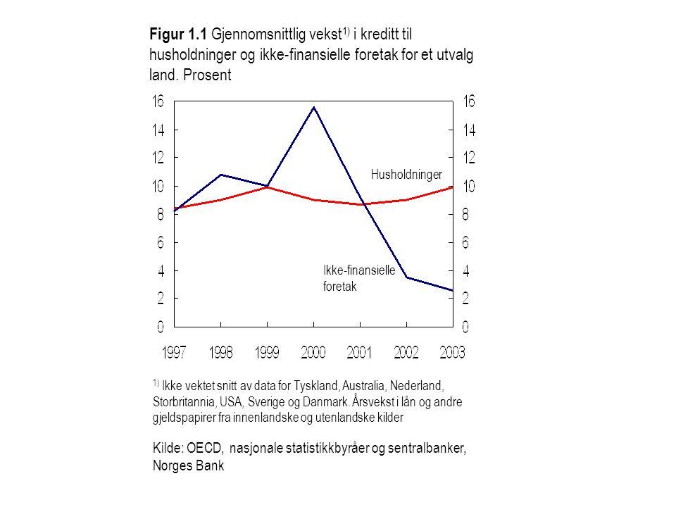 Husholdninger Ikke-finansielle foretak Figur 1.1 Gjennomsnittlig vekst 1) i kreditt til husholdninger og ikke-finansielle foretak for et utvalg land.