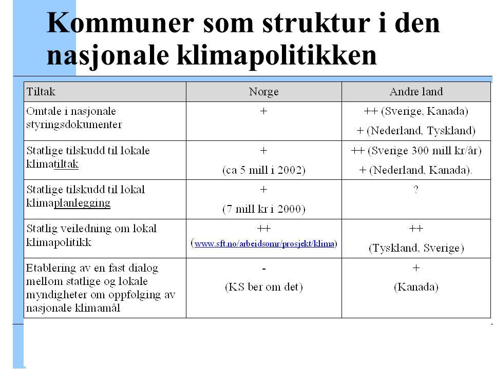 VESTLANDSFORSKING Kommuner som struktur i den nasjonale klimapolitikken