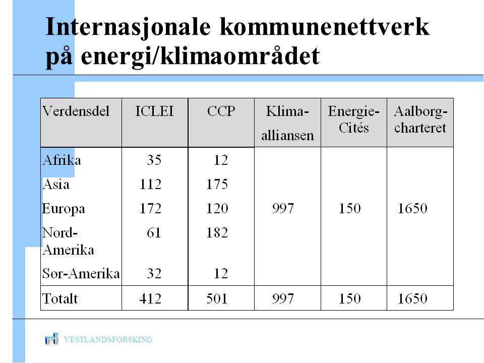 VESTLANDSFORSKING Internasjonale kommunenettverk på energi/klimaområdet