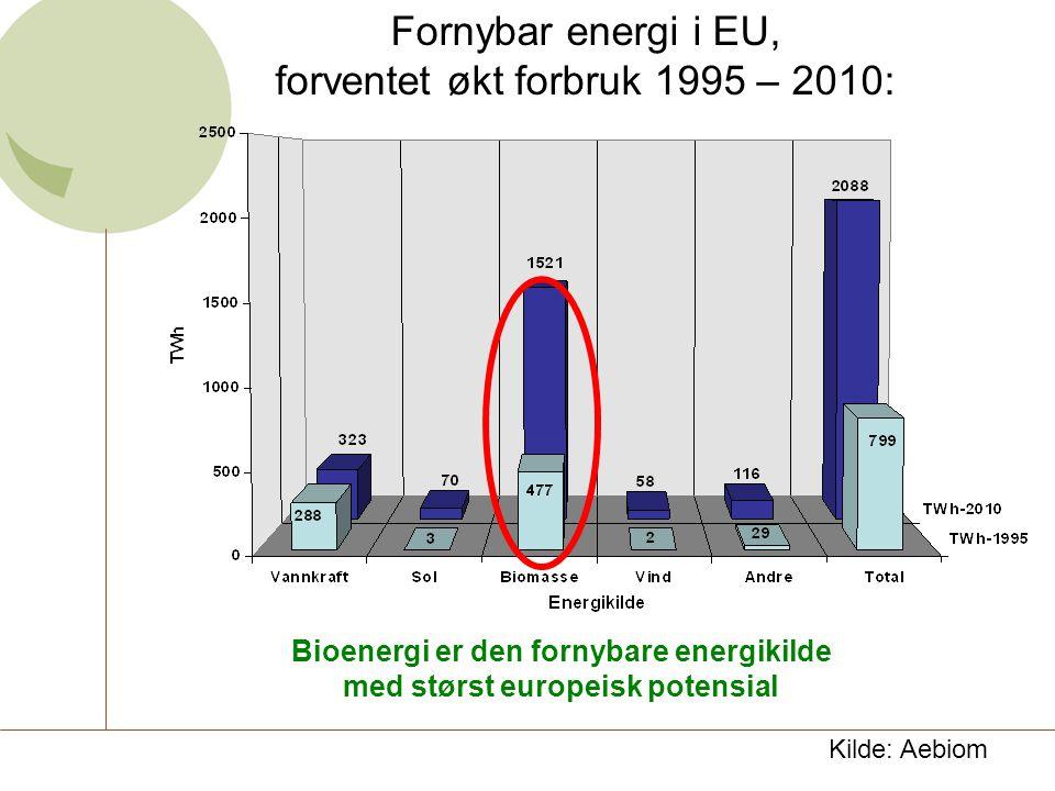 Fornybar energi i EU, forventet økt forbruk 1995 – 2010: Kilde: Aebiom Bioenergi er den fornybare energikilde med størst europeisk potensial