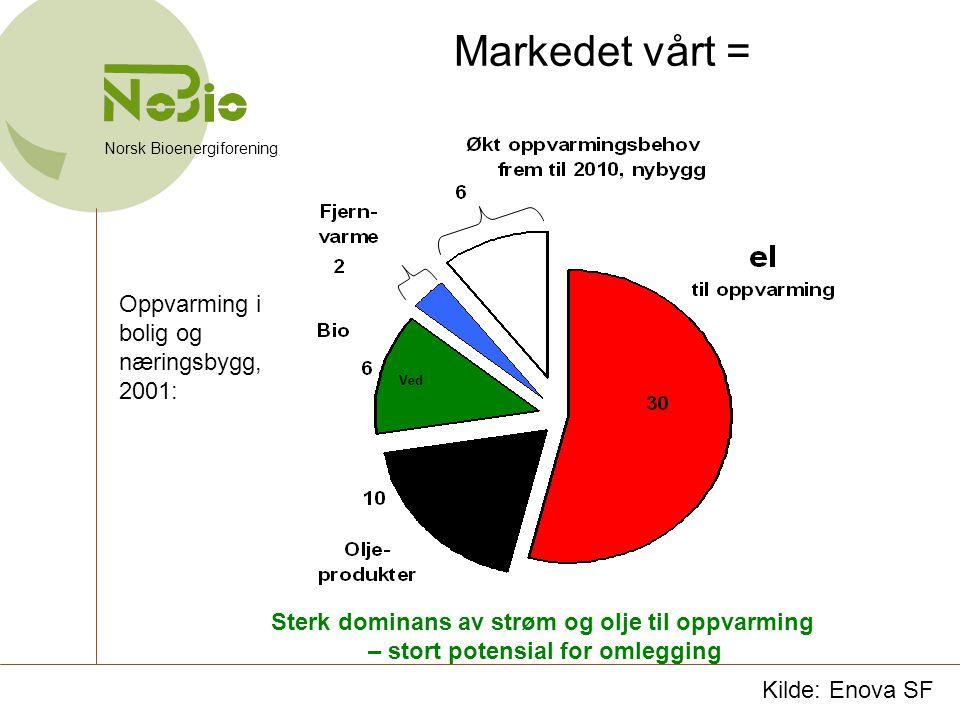 Kilde: Enova SF Markedet vårt = Norsk Bioenergiforening Sterk dominans av strøm og olje til oppvarming – stort potensial for omlegging Ved Oppvarming