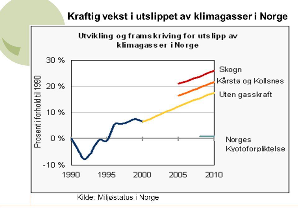 Kilde: Miljøstatus i Norge Kraftig vekst i utslippet av klimagasser i Norge