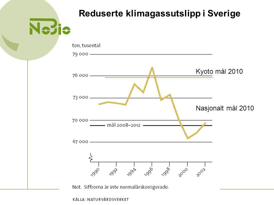 Kyoto mål 2010 Nasjonalt mål 2010 Reduserte klimagassutslipp i Sverige