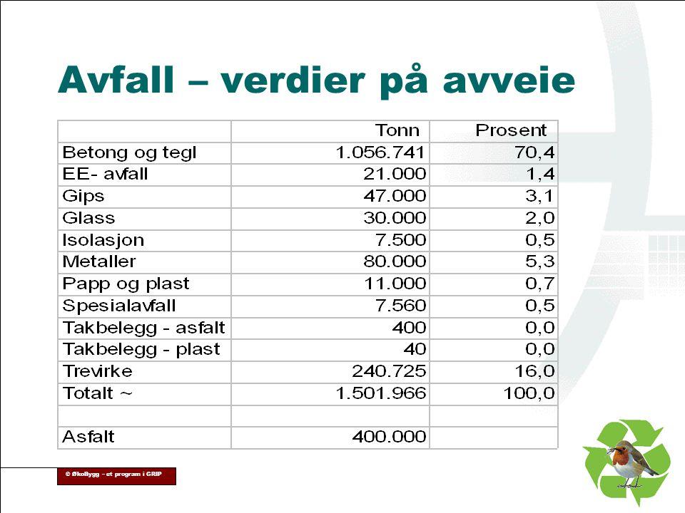 © ØkoBygg – et program i GRIP Avfall – verdier på avveie