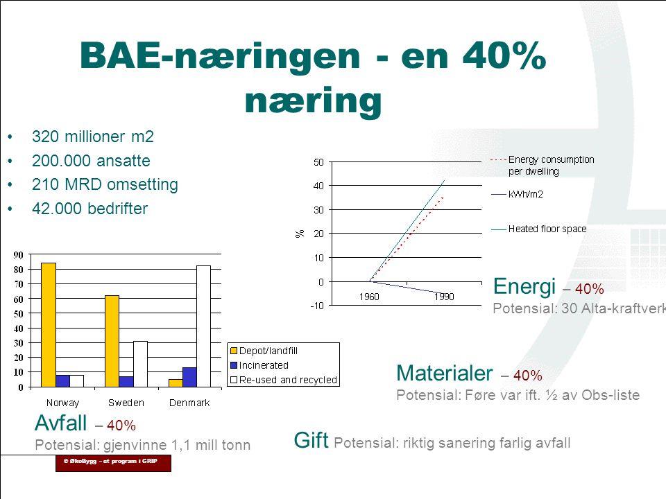 © ØkoBygg – et program i GRIP BAE-næringen - en 40% næring •320 millioner m2 •200.000 ansatte •210 MRD omsetting •42.000 bedrifter Avfall – 40% Potens