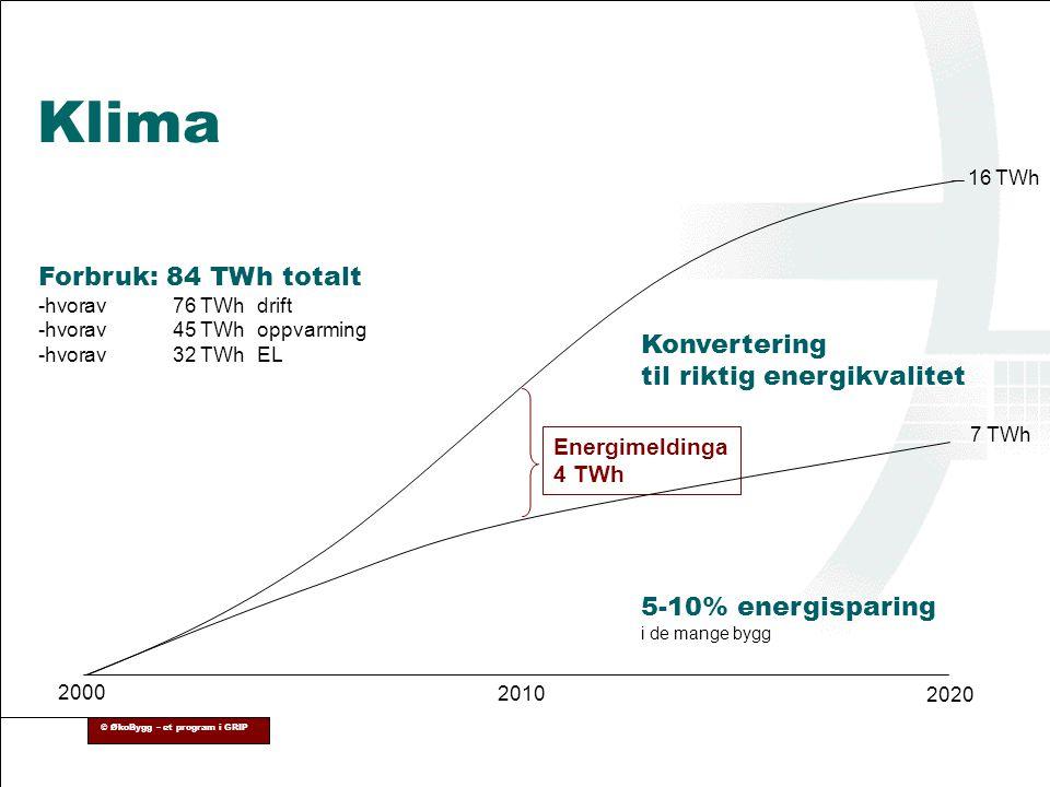 © ØkoBygg – et program i GRIP Klima Forbruk: 84 TWh totalt -hvorav 76 TWhdrift -hvorav45 TWhoppvarming -hvorav 32 TWhEL Konvertering til riktig energi