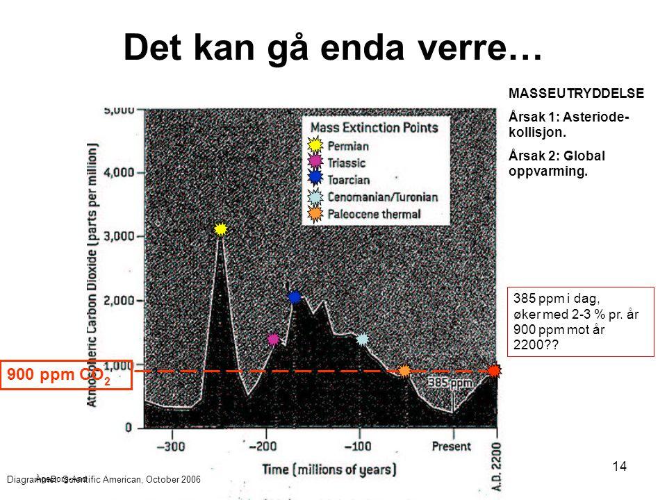 ÅgeBorg-Andersen 2007 14 Det kan gå enda verre… 900 ppm CO 2 MASSEUTRYDDELSE Årsak 1: Asteriode- kollisjon. Årsak 2: Global oppvarming. 385 ppm i dag,