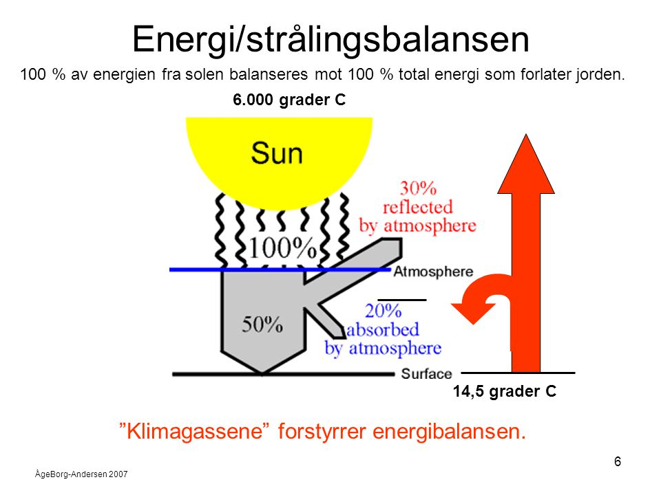 """ÅgeBorg-Andersen 2007 6 Energi/strålingsbalansen 100 % av energien fra solen balanseres mot 100 % total energi som forlater jorden. """"Klimagassene"""" for"""