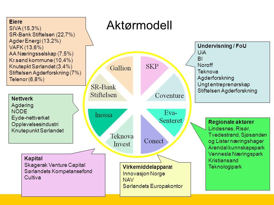 Aktørmodell Eiere SIVA (15,3%) SR-Bank Stiftelsen (22,7%) Agder Energi (13,2%) VAFK (13,6%) AA Næringsselskap (7,5%) Kr.sand kommune (10,4%) Knutepkt