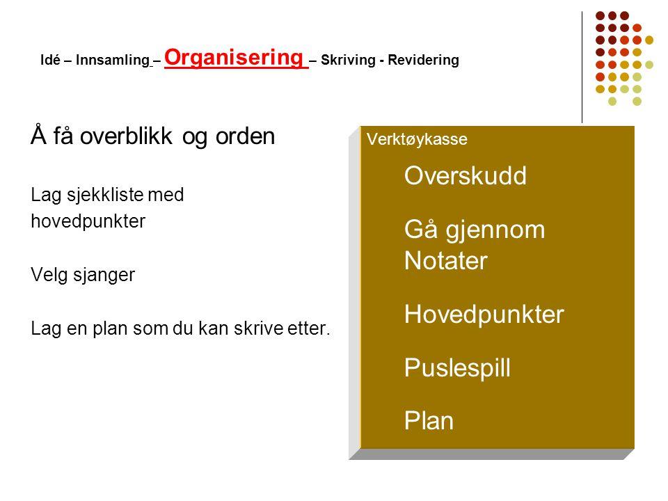 Idé – Innsamling – Organisering – Skriving - Revidering Å få overblikk og orden Lag sjekkliste med hovedpunkter Velg sjanger Lag en plan som du kan sk