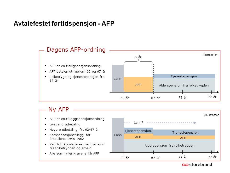 Avtalefestet førtidspensjon - AFP Lønn 67 år 62 år Alderspensjon fra folketrygden Tjenestepensjon AFP 77 år 72 år  AFP er en tidligpensjonsordning 